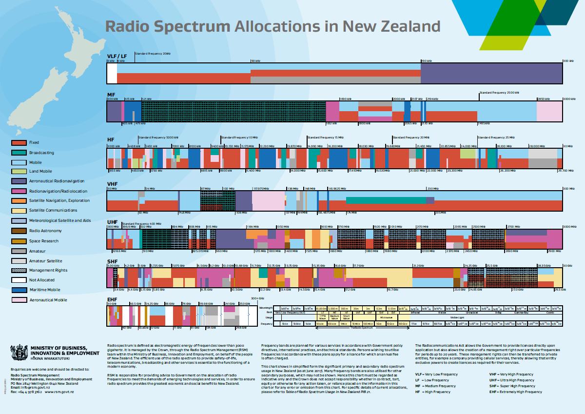 Chart of radio spectrum allocations in New Zealand | Radio Spectrum